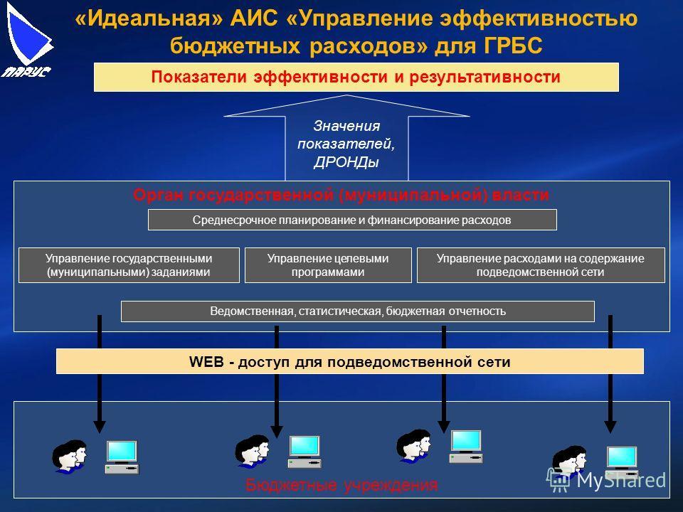 Бюджетные учреждения Орган государственной (муниципальной) власти Показатели эффективности и результативности Среднесрочное планирование и финансирование расходов Управление целевыми программами Управление государственными (муниципальными) заданиями