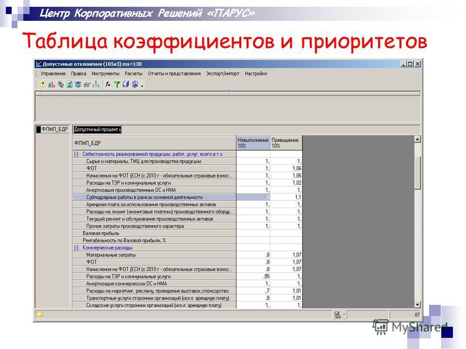 Центр Корпоративных Решений «ПАРУС» Таблица коэффициентов и приоритетов