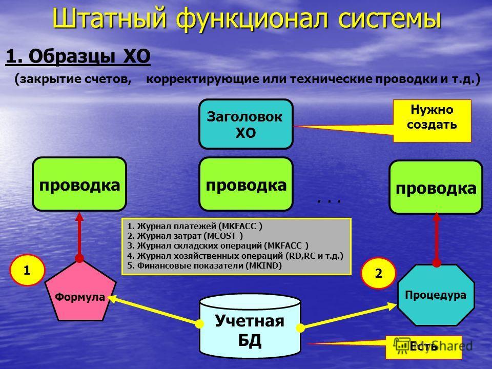 Штатный функционал системы 1. Образцы ХО проводка Заголовок ХО проводка... Учетная БД Формула Процедура 1 2 Есть Нужно создать (закрытие счетов, корректирующие или технические проводки и т.д.) 1. Журнал платежей (MKFACC ) 2. Журнал затрат (MCOST ) 3.