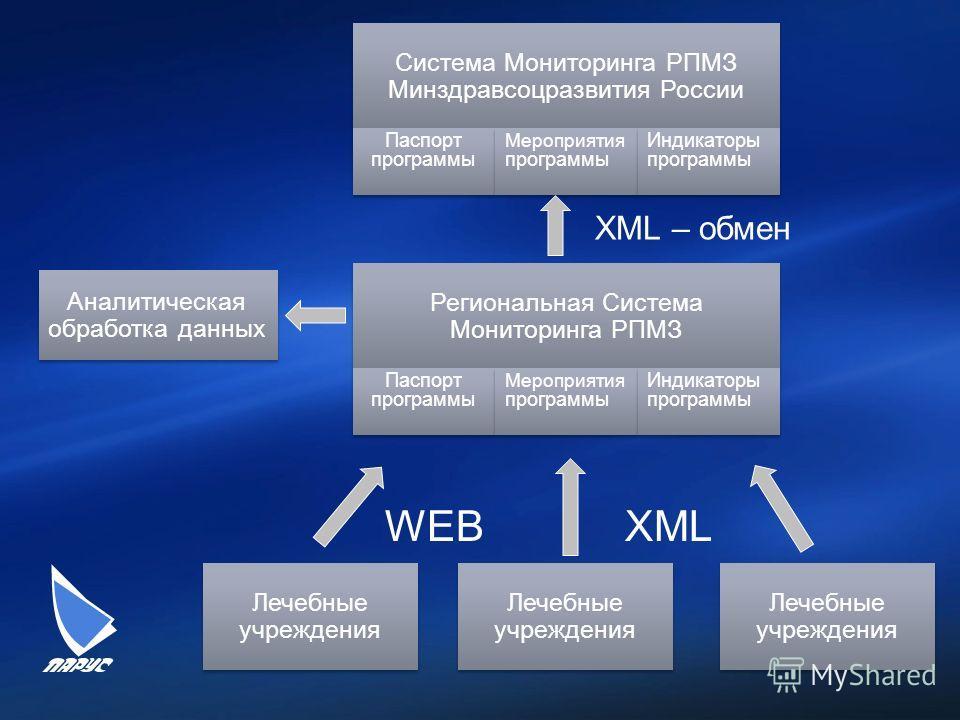 Лечебные учреждения Система Мониторинга РПМЗ Минздравсоцразвития России Региональная Система Мониторинга РПМЗ Паспорт программы Мероприятия программы Индикаторы программы Паспорт программы Мероприятия программы Индикаторы программы XML – обмен WEBXML
