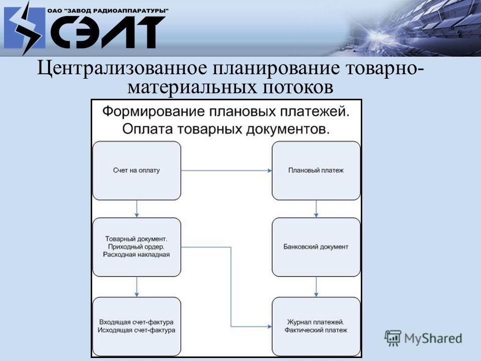 Централизованное планирование товарно- материальных потоков