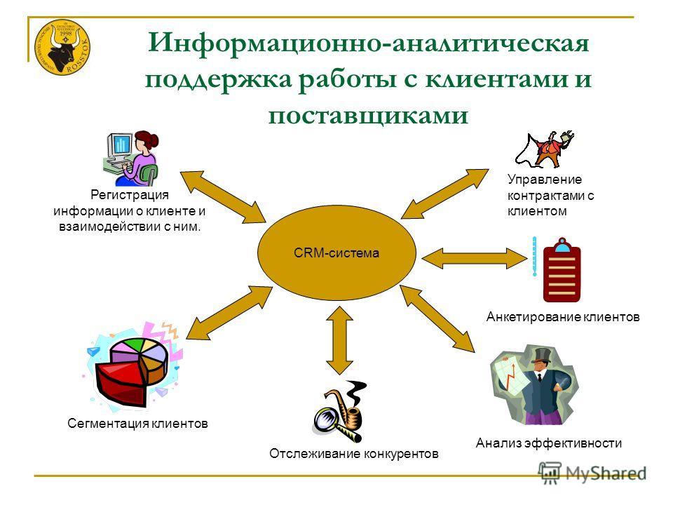 Информационно-аналитическая поддержка работы с клиентами и поставщиками CRM-система Регистрация информации о клиенте и взаимодействии с ним. Сегментация клиентов Управление контрактами с клиентом Анкетирование клиентов Отслеживание конкурентов Анализ