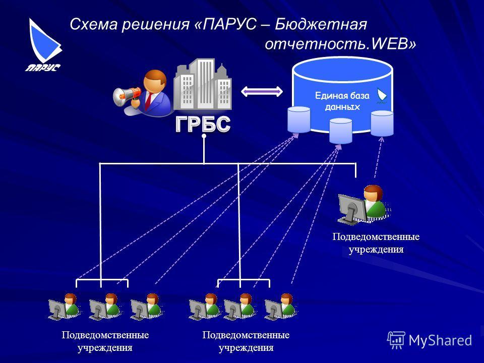 Схема решения «ПАРУС – Бюджетная отчетность.WEB» Единая база данных Подведомственные учреждения