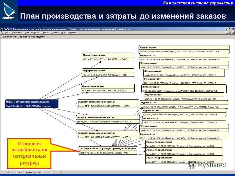 Комплексная система управления План производства и затраты до изменений заказов Плановая потребность на материальные ресурсы