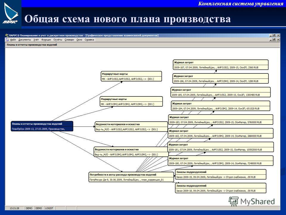 Комплексная система управления Общая схема нового плана производства