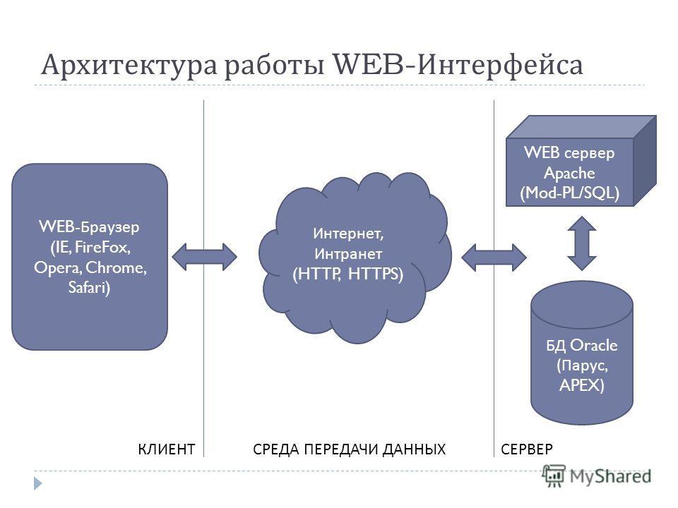 Архитектура работы WEB-