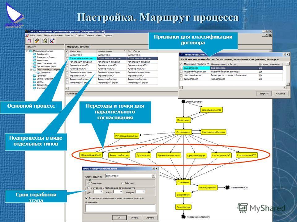 Настройка. Маршрут процесса Основной процесс Подпроцессы в виде отдельных типов Переходы и точки для параллельного согласования Признаки для классификации договора Срок отработки этапа