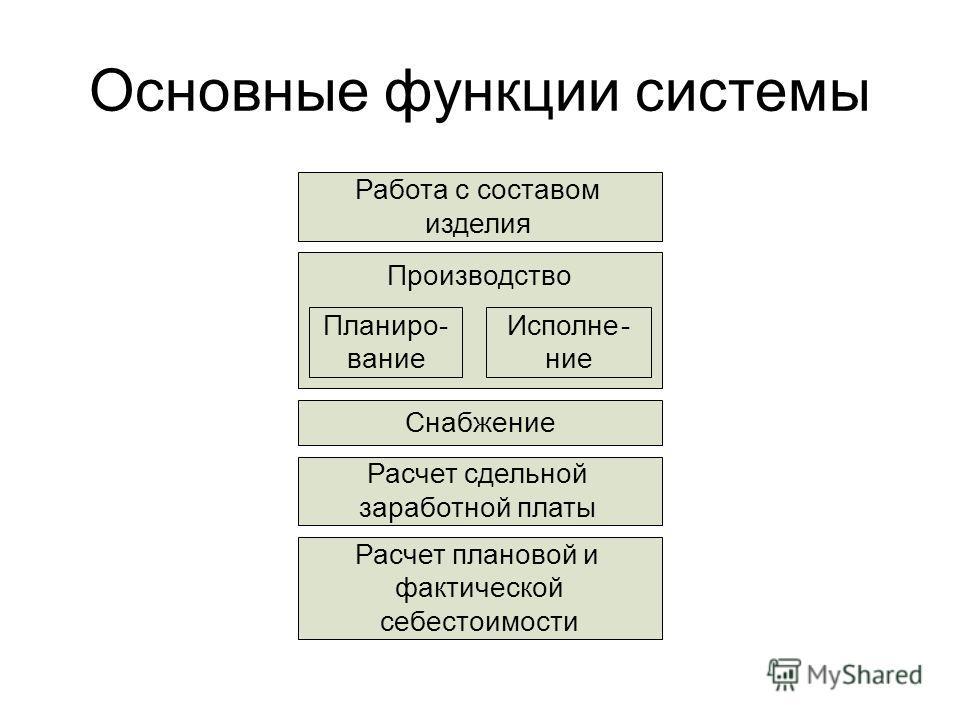 Основные функции системы Работа с составом изделия Производство Планиро- вание Исполне- ние Расчет сдельной заработной платы Расчет плановой и фактической себестоимости Снабжение