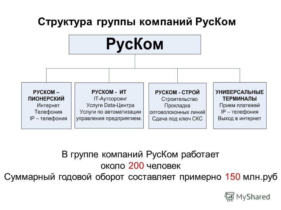 Структура группы компаний РусКом В группе компаний РусКом работает около 200 человек Суммарный годовой оборот составляет примерно 150 млн.руб