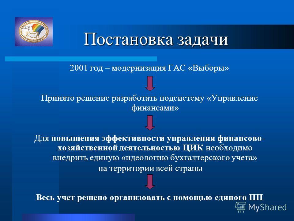 Постановка задачи Постановка задачи 2001 год – модернизация ГАС «Выборы» Принято решение разработать подсистему «Управление финансами» Для повышения эффективности управления финансово- хозяйственной деятельностью ЦИК необходимо внедрить единую «идеол