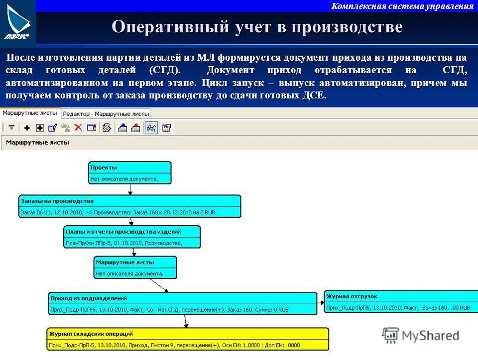 Комплексная система управления Оперативный учет в производстве После изготовления партии деталей из МЛ формируется документ прихода из производства на склад готовых деталей (СГД). Документ приход отрабатывается на СГД, автоматизированном на первом эт
