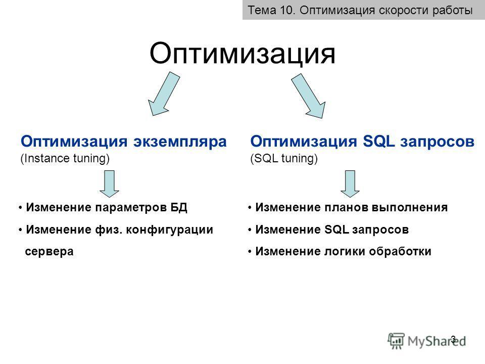 3 Оптимизация Тема 10. Оптимизация скорости работы Оптимизация экземпляра (Instance tuning) Оптимизация SQL запросов (SQL tuning) Изменение параметров БД Изменение физ. конфигурации сервера Изменение планов выполнения Изменение SQL запросов Изменение