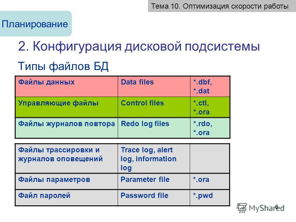 6 2. Конфигурация дисковой подсистемы Типы файлов БД Тема 10. Оптимизация скорости работы Планирование Файлы данныхData files*.dbf, *.dat Управляющие файлыControl files*.ctl, *.ora Файлы журналов повтораRedo log files*.rdo, *.ora Файлы трассировки и