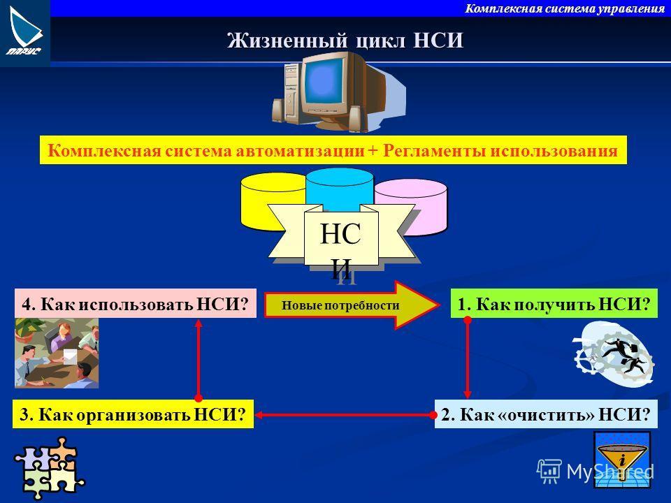 Комплексная система управления Жизненный цикл НСИ 1. Как получить НСИ? 3. Как организовать НСИ? 4. Как использовать НСИ? 2. Как «очистить» НСИ? НС И Комплексная система автоматизации + Регламенты использования Новые потребности