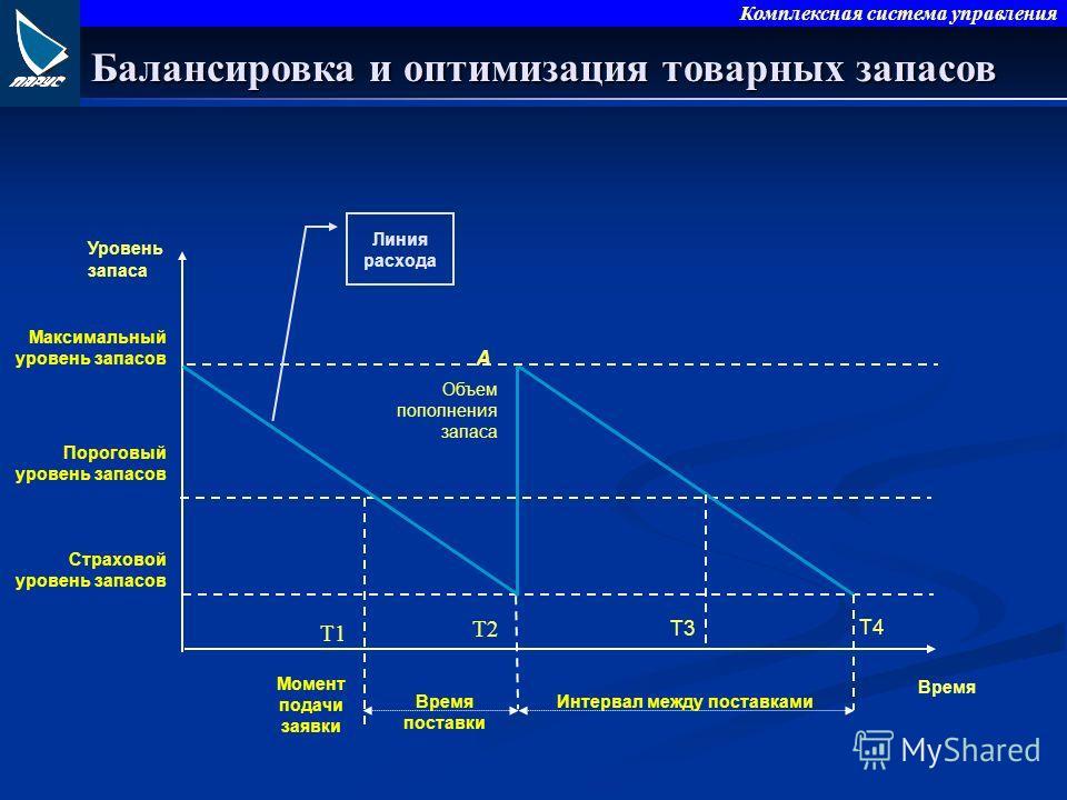 Комплексная система управления Уровень запаса Время Объем пополнения запаса T1 T2 T3 T4 А Максимальный уровень запасов Пороговый уровень запасов Страховой уровень запасов Момент подачи заявки Время поставки Интервал между поставками Линия расхода Бал