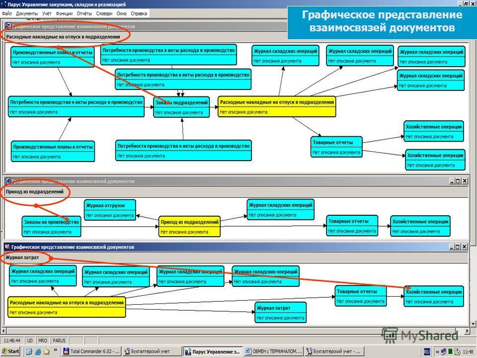 Комплексная система управленияДокументооборот Графическое представление взаимосвязей документов