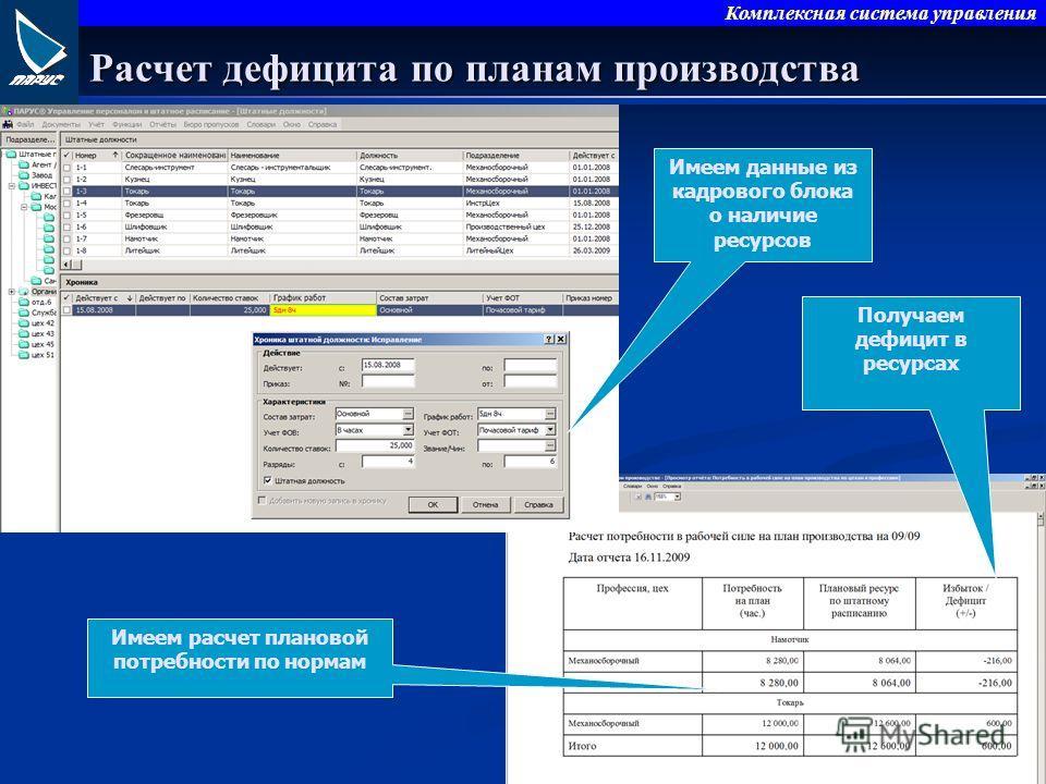 Комплексная система управления Расчет дефицита по планам производства Имеем расчет плановой потребности по нормам Получаем дефицит в ресурсах Имеем данные из кадрового блока о наличие ресурсов