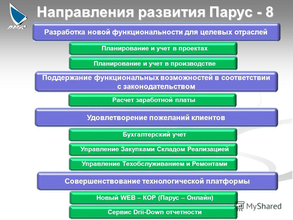 4 Разработка новой функциональности для целевых отраслей Поддержание функциональных возможностей в соответствии с законодательством Удовлетворение пожеланий клиентов Совершенствование технологической платформы Направления развития Парус - 8 Планирова