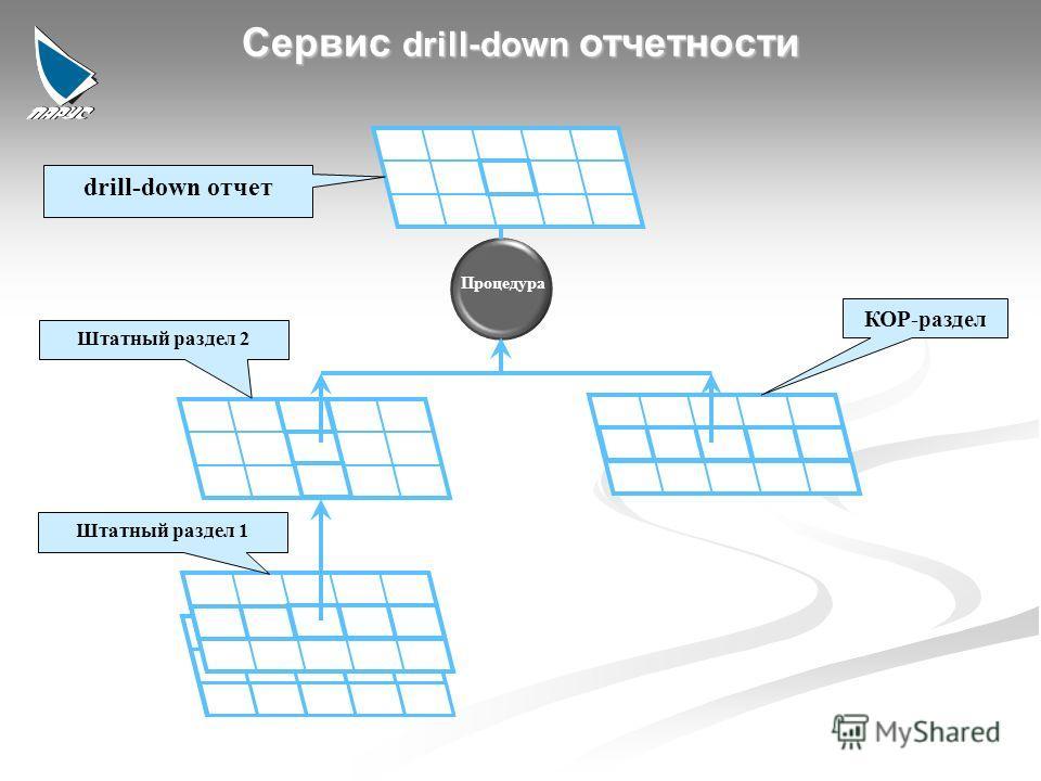 8 Процедура drill-down отчет Штатный раздел 2 Штатный раздел 1 КОР-раздел Сервис drill-down отчетности