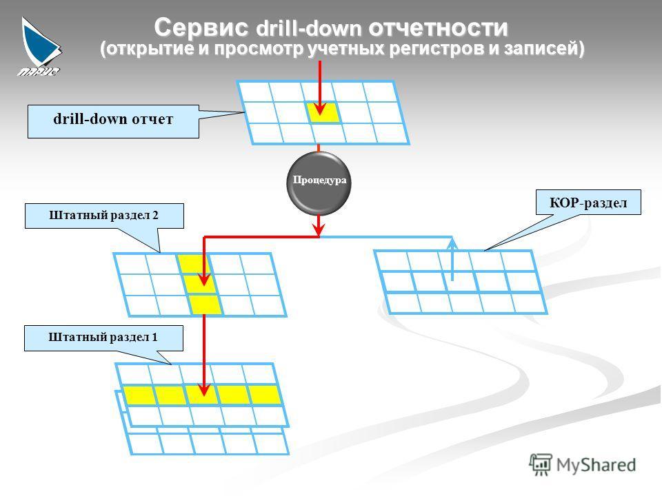 9 Процедура drill-down отчет Штатный раздел 2 Штатный раздел 1 КОР-раздел (открытие и просмотр учетных регистров и записей)