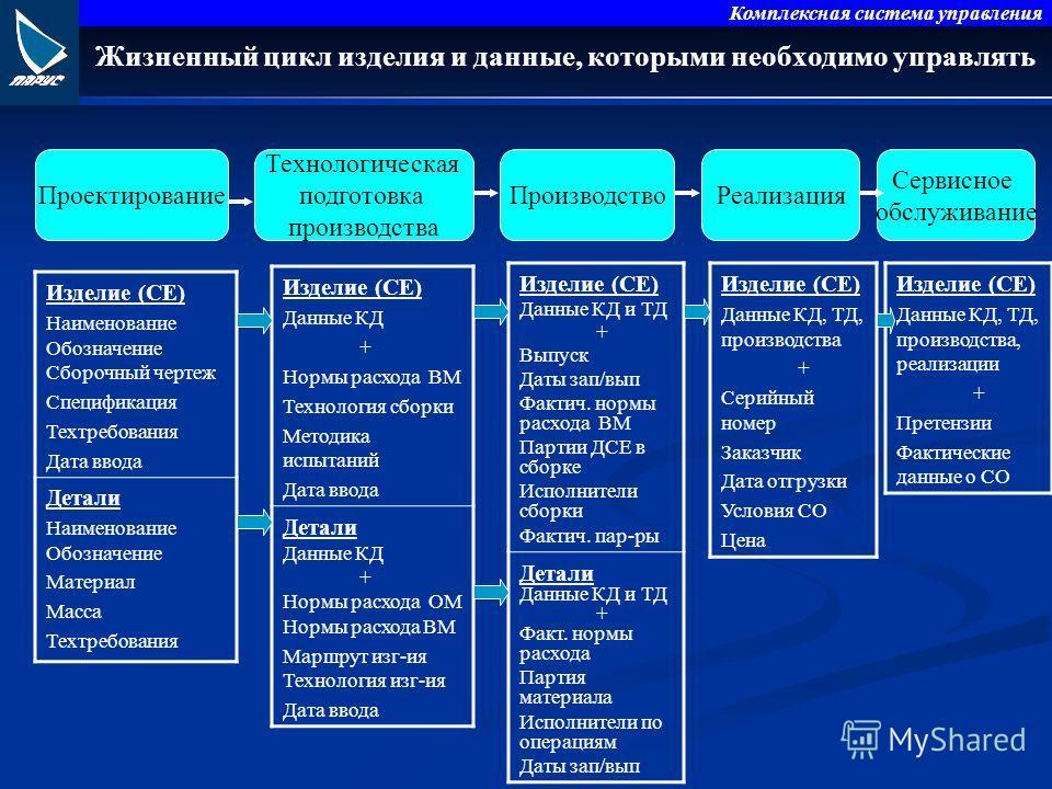Комплексная система управления Жизненный цикл изделия и данные, которыми необходимо управлять Проектирование Технологическая подготовка производства ПроизводствоРеализация Сервисное обслуживание Изделие (СЕ) Наименование Обозначение Сборочный чертеж