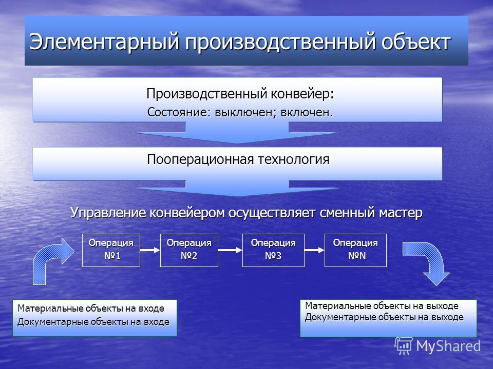 Элементарный производственный объект Материальные объекты на выходе Документарные объекты на выходе Операция 1Операция2Операция3Операция N N Материальные объекты на входе Документарные объекты на входе Пооперационная технология Производственный конве