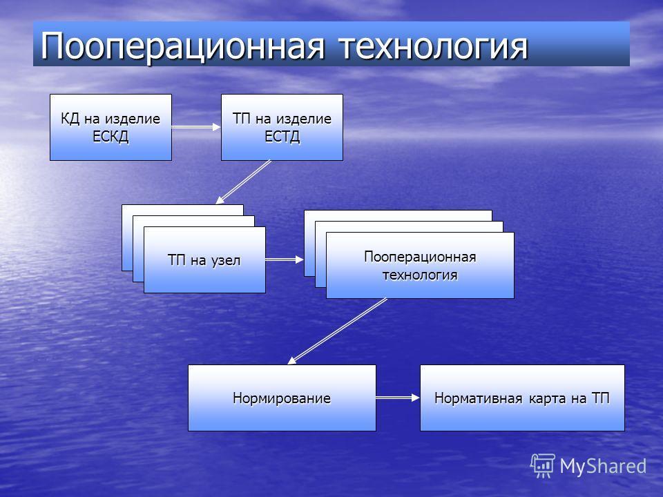 Пооперационная технология КД на изделие ЕСКД ТП на изделие ЕСТД ТП на узел Пооперационная технология Нормирование Нормативная карта на ТП