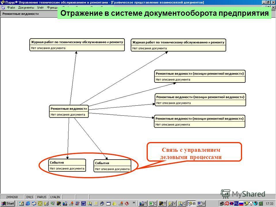 Взаимодействие разделов Связь с управлением деловыми процессами Отражение в системе документооборота предприятия