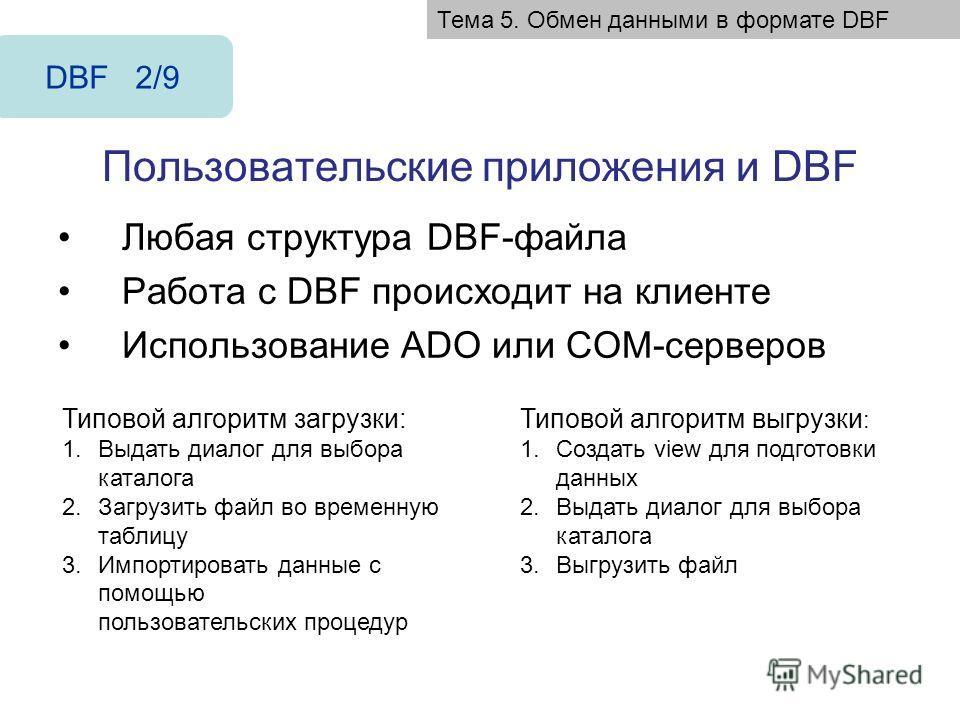 Пользовательские приложения и DBF Любая структура DBF-файла Работа с DBF происходит на клиенте Использование ADO или COM-серверов DBF 2/9 Типовой алгоритм загрузки: 1.Выдать диалог для выбора каталога 2.Загрузить файл во временную таблицу 3.Импортиро