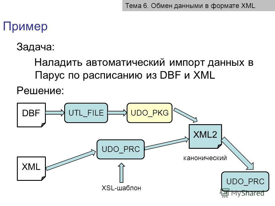 Задача: Наладить автоматический импорт данных в Парус по расписанию из DBF и XML Решение: Пример Тема 6. Обмен данными в формате XML DBF XML UTL_FILEUDO_PKG XML2 канонический UDO_PRC XSL-шаблон UDO_PRC