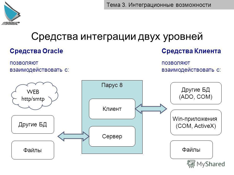 Средства интеграции двух уровней Тема 3. Интеграционные возможности Парус 8 Клиент Средства Клиента позволяют взаимодействовать с: Сервер WEB http/smtp Другие БД Файлы Другие БД (ADO, COM) Файлы Win-приложения (COM, ActiveX) Средства Oracle позволяют