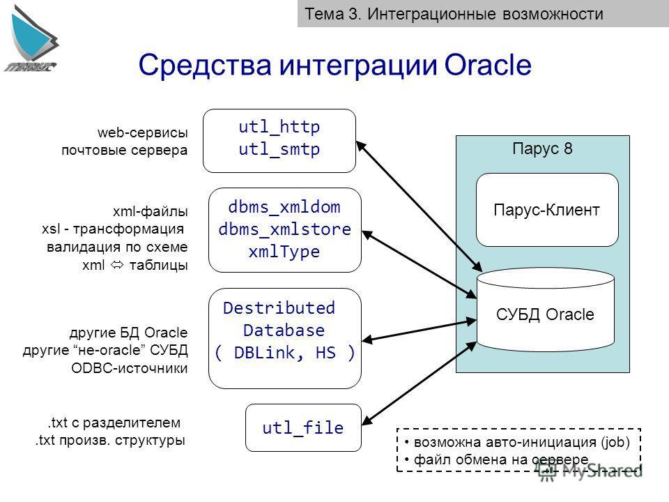 Средства интеграции Oracle Тема 3. Интеграционные возможности Парус 8 Парус-Клиент СУБД Oracle utl_file.txt с разделителем.txt произв. структуры dbms_xmldom dbms_xmlstore xmlType Destributed Database ( DBLink, HS ) xml-файлы xsl - трансформация валид