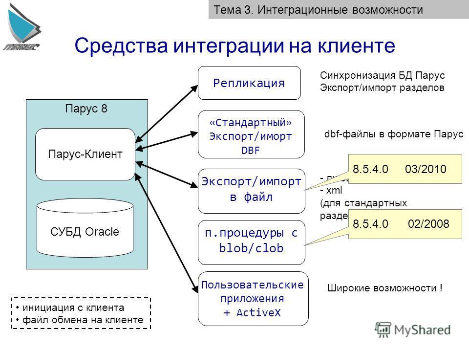 Средства интеграции на клиенте Тема 3. Интеграционные возможности Парус 8 Парус-Клиент СУБД Oracle Пользовательские приложения + ActiveX Широкие возможности ! «Стандартный» Экспорт/иморт DBF Экспорт/импорт в файл dbf-файлы в формате Парус - любые тек