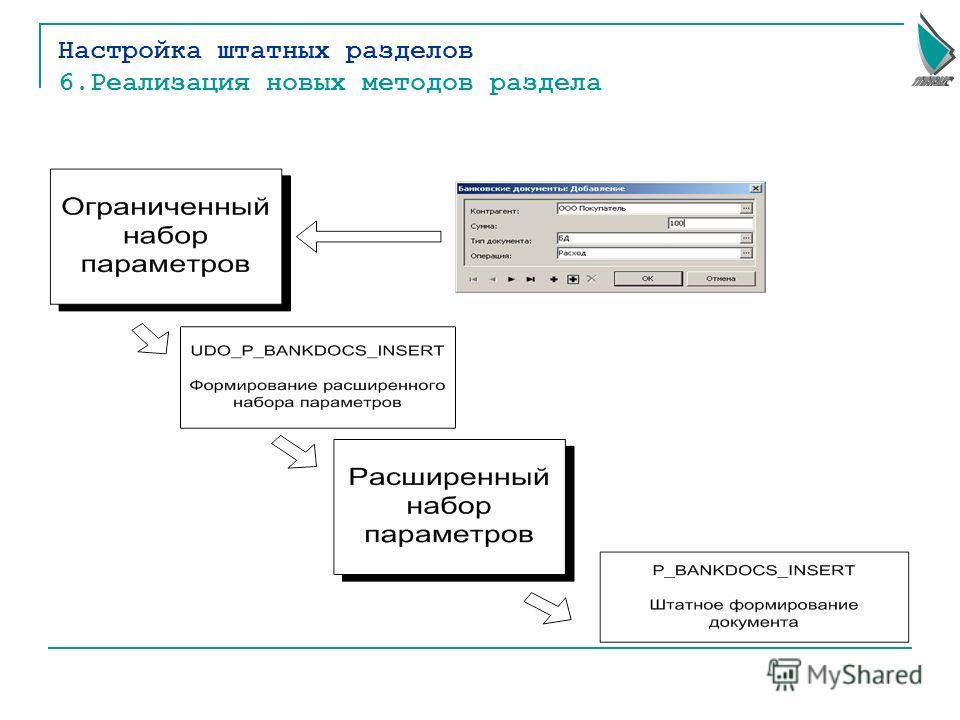 Настройка штатных разделов 6.Реализация новых методов раздела