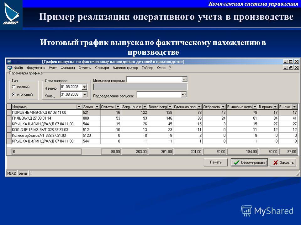 Комплексная система управления Итоговый график выпуска по фактическому нахождению в производстве Пример реализации оперативного учета в производстве