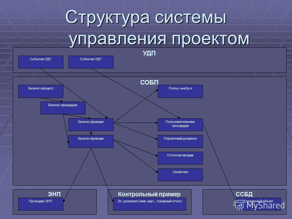 Структура системы управления проектом ЭНП Проводка ЭНП ССБД Серверный объект Контрольный пример Эл. документ (инв. карт., товарный отчет) СОБП Бизнес-процесс Бизнес-процедура Бизнес-функция Пользовательская процедура Первичный документ Отчетная форма