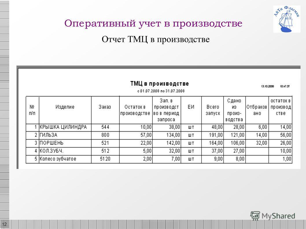 12 Оперативный учет в производстве Отчет ТМЦ в производстве