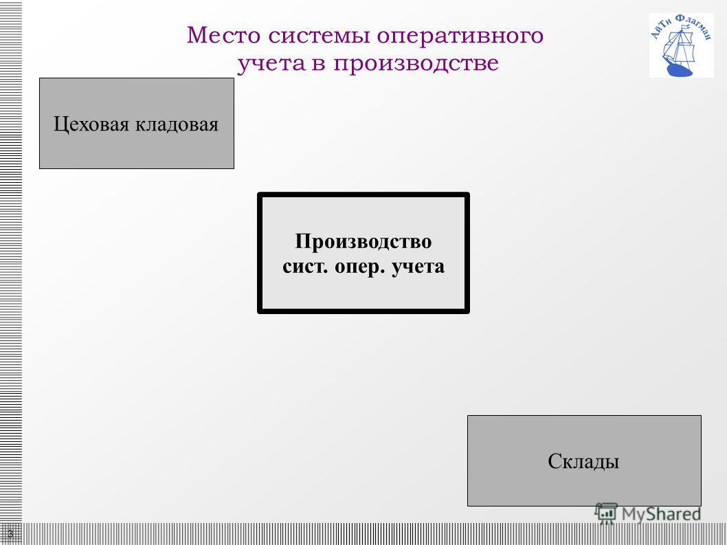 3 Место системы оперативного учета в производстве Цеховая кладовая Склады Производство сист. опер. учета