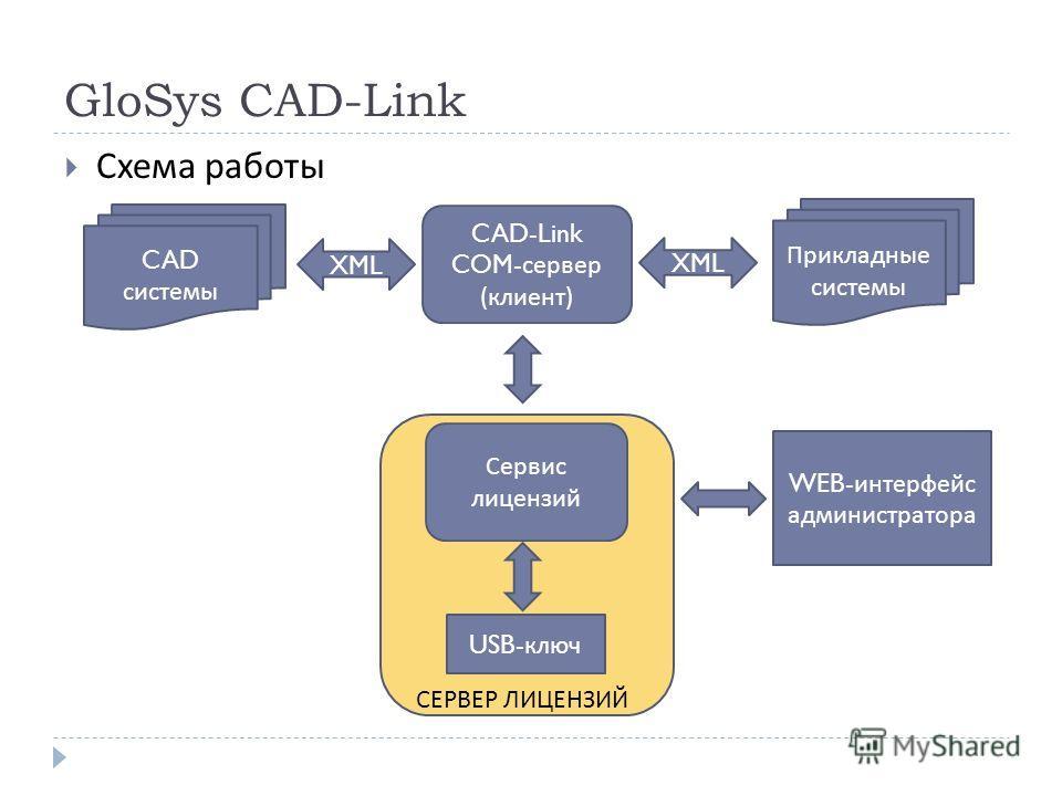 GloSys CAD-Link Схема работы CAD-Link COM- сервер ( клиент ) Сервис лицензий USB- ключ WEB- интерфейс администратора СЕРВЕР ЛИЦЕНЗИЙ XML CAD системы Прикладные системы