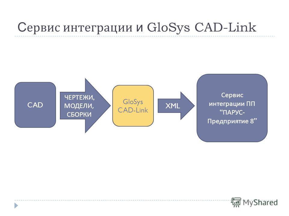 С ервис интеграции и GloSys CAD-Link Сервис интеграции ПП ПАРУС - Предприятие 8 CAD GloSys CAD-Link XML ЧЕРТЕЖИ, МОДЕЛИ, СБОРКИ