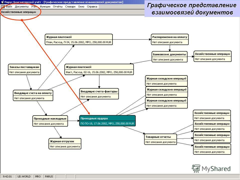 Документооборот Графическое представление взаимосвязей документов