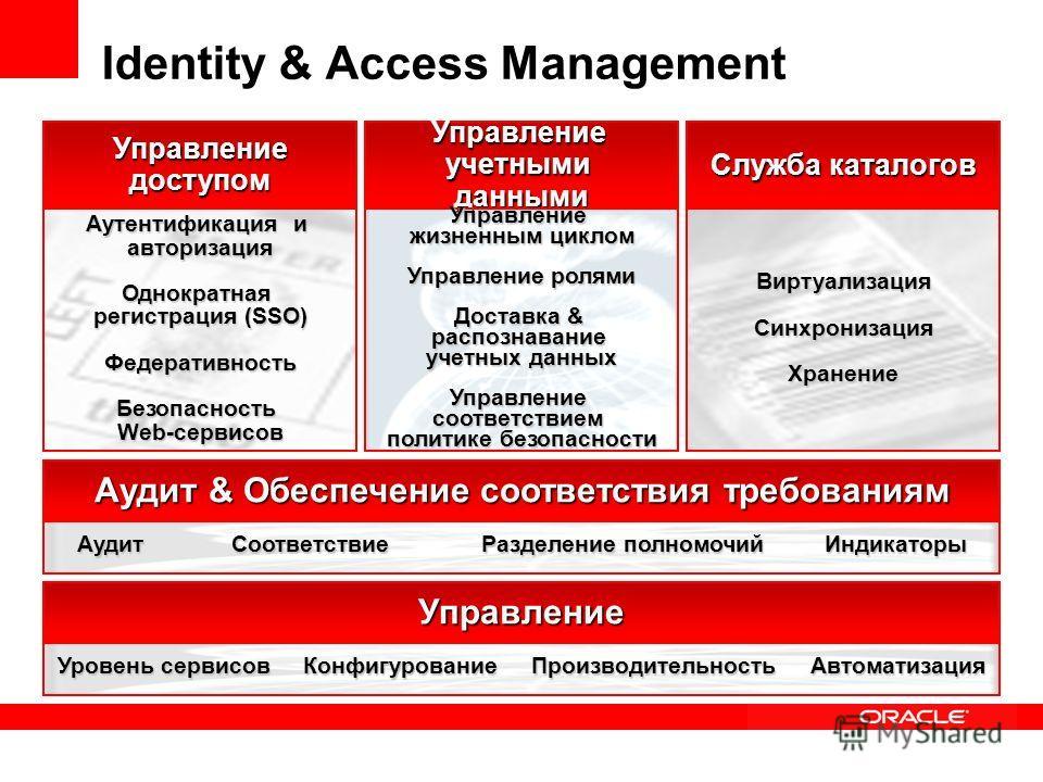 Управлениедоступом Identity & Access Management Служба каталогов Управлениеучетнымиданными Аутентификация и авторизацияОднократная регистрация (SSO) ФедеративностьБезопасность Web-сервисов Управление жизненным циклом Управление ролями Доставка & расп