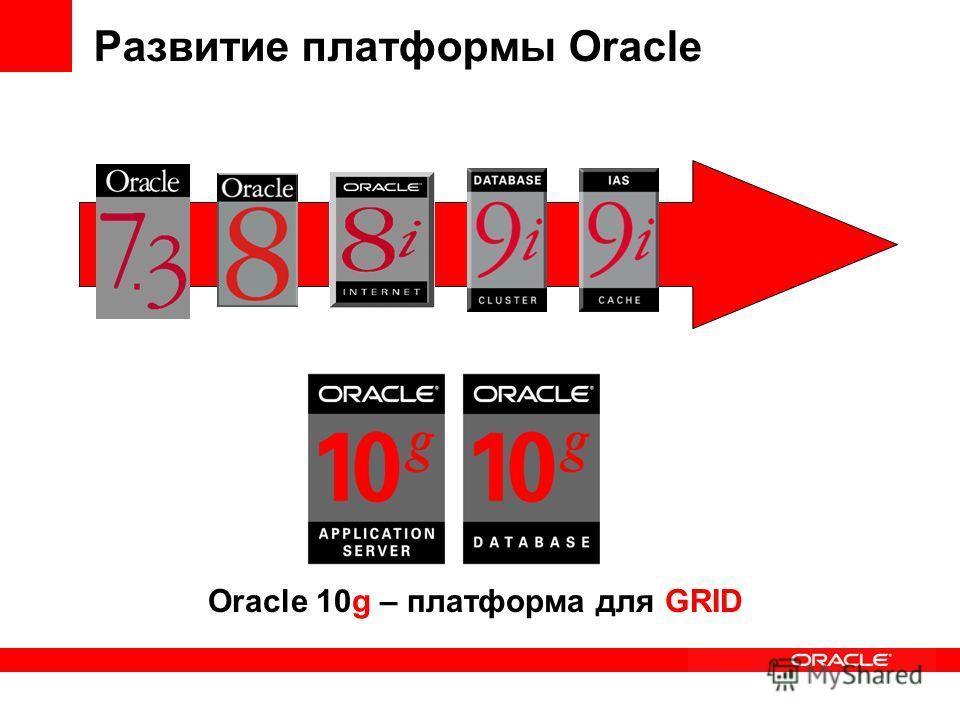 Развитие платформы Oracle Oracle 10g – платформа для GRID