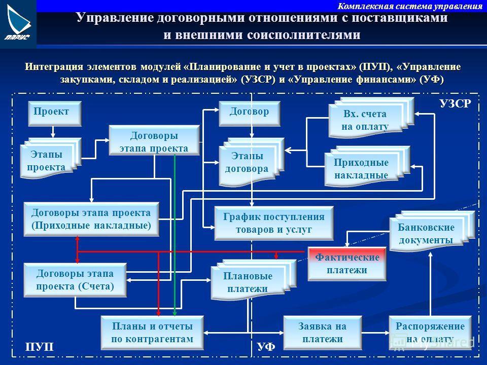 Комплексная система управления Интеграция элементов модулей «Планирование и учет в проектах» (ПУП), «Управление закупками, складом и реализацией» (УЗСР) и «Управление финансами» (УФ) Управление договорными отношениями с поставщиками и внешними соиспо