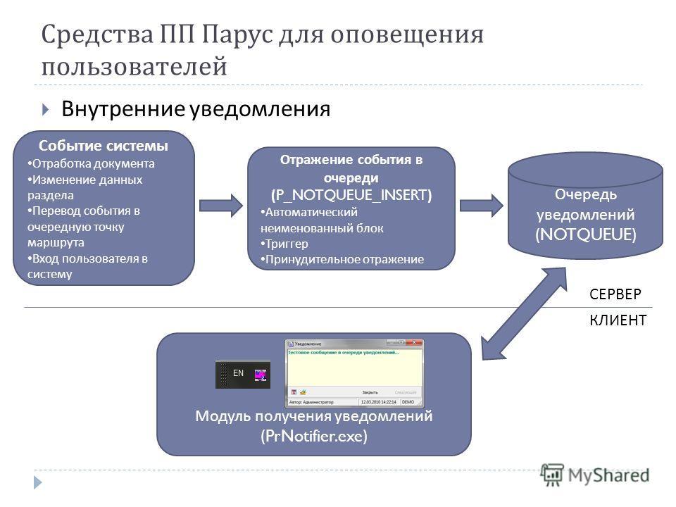 Модуль получения уведомлений (PrNotifier.exe) Средства ПП Парус для оповещения пользователей Внутренние уведомления Очередь уведомлений (NOTQUEUE) Событие системы Отработка документа Изменение данных раздела Перевод события в очередную точку маршрута