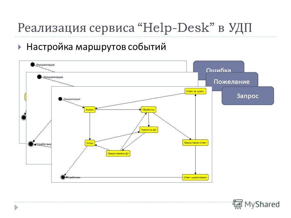 Реализация сервиса Help-Desk в УДП Настройка маршрутов событий Ошибка Пожелание Запрос