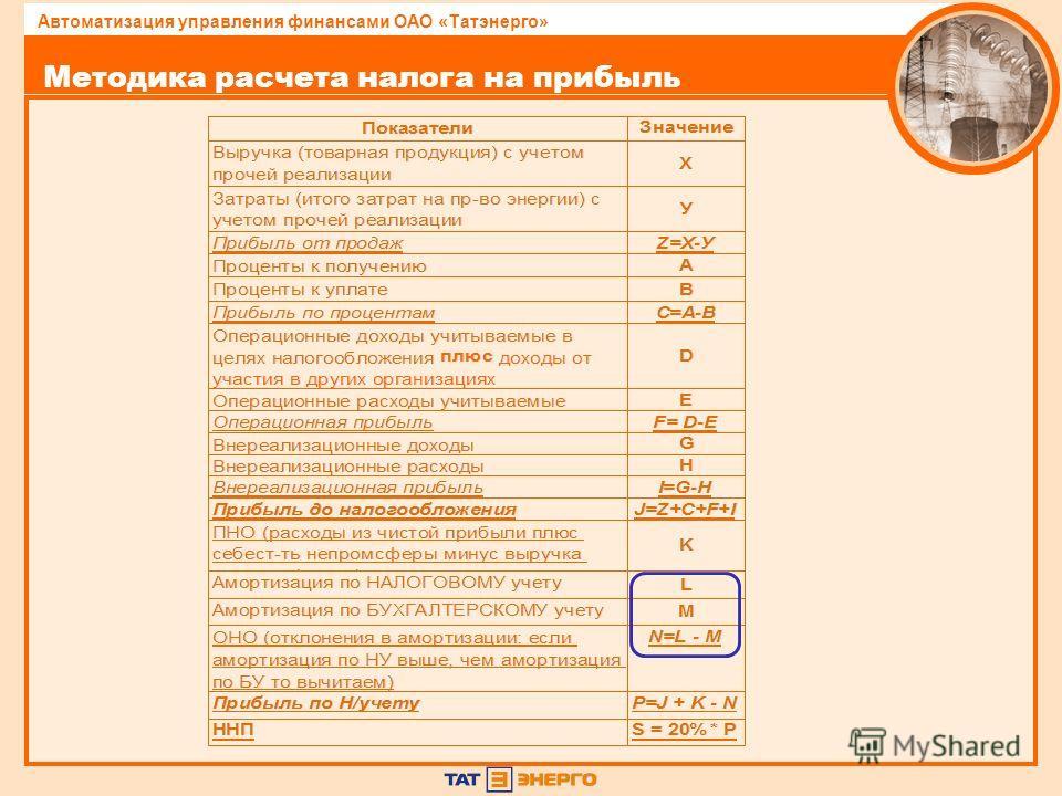 Автоматизация управления финансами ОАО «Татэнерго» Методика расчета налога на прибыль