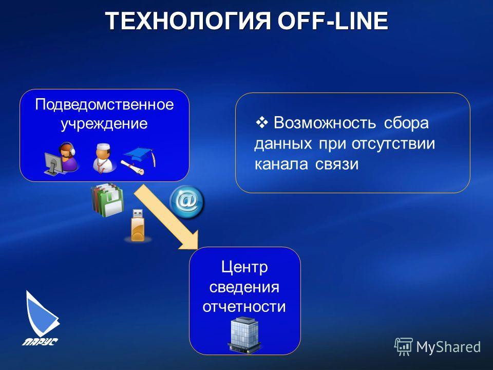 ТЕХНОЛОГИЯ OFF-LINE 21 Возможность сбора данных при отсутствии канала связи Подведомственное учреждение Центр сведения отчетности