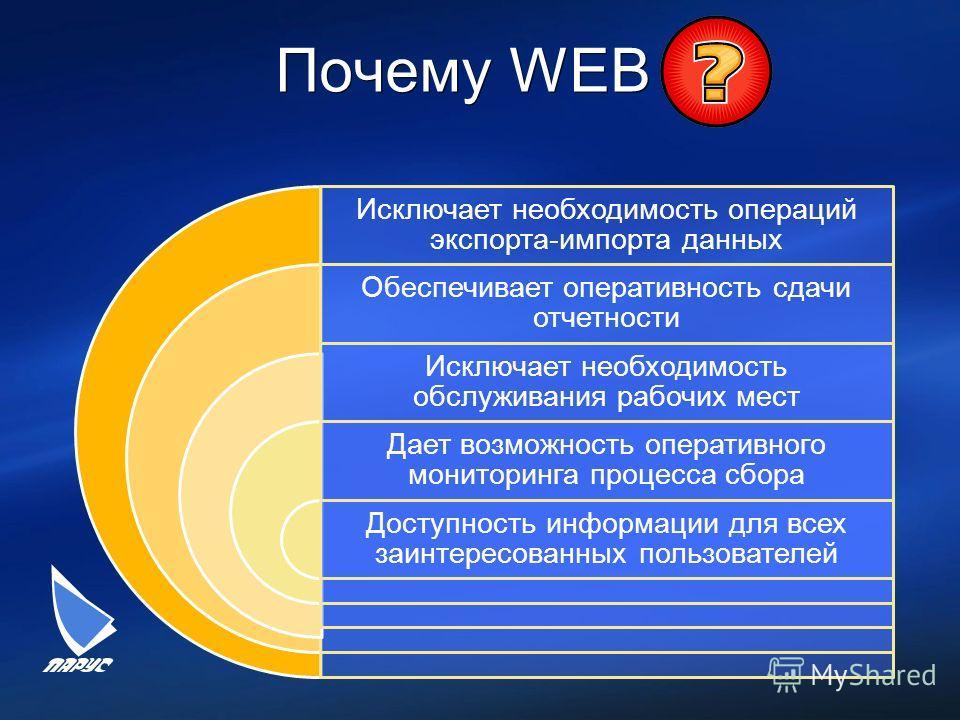 Почему WEB Исключает необходимость операций экспорта-импорта данных Обеспечивает оперативность сдачи отчетности Исключает необходимость обслуживания рабочих мест Дает возможность оперативного мониторинга процесса сбора Доступность информации для всех