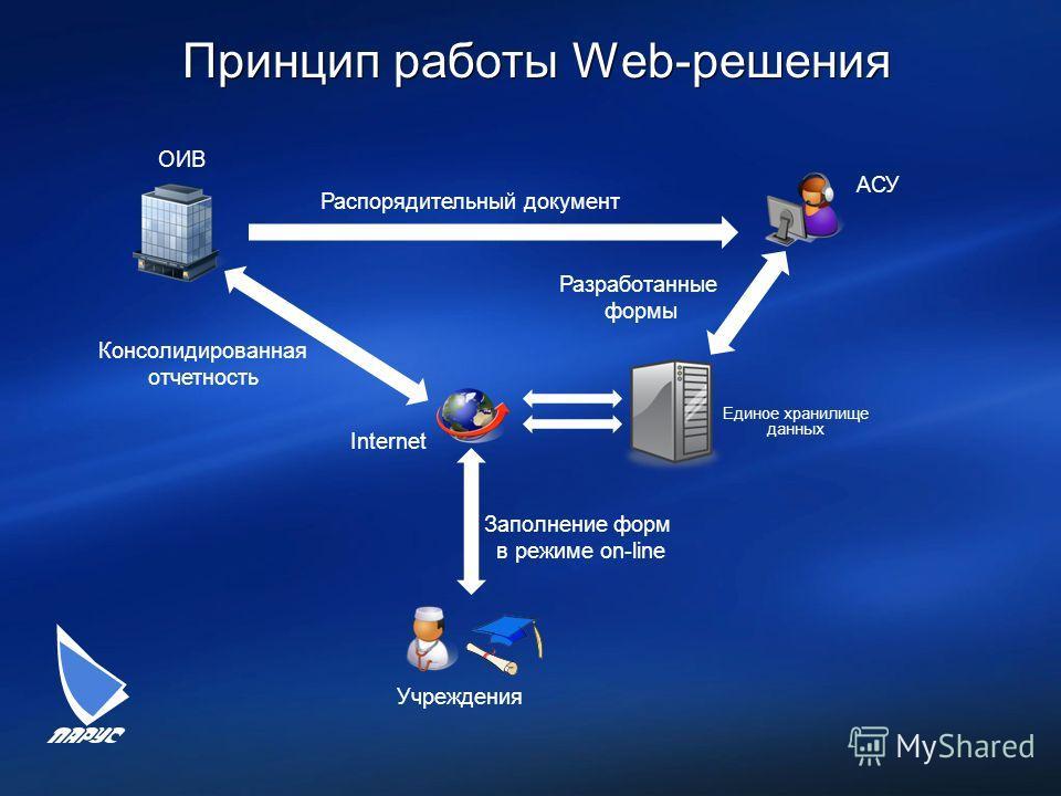 Принцип работы Web-решения Учреждения Единое хранилище данных ОИВ Распорядительный документ АСУ Разработанные формы Internet Заполнение форм в режиме on-line Консолидированная отчетность